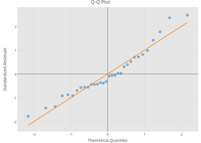 Q-Q Plot | scatter chart made by Riddhiman | plotly