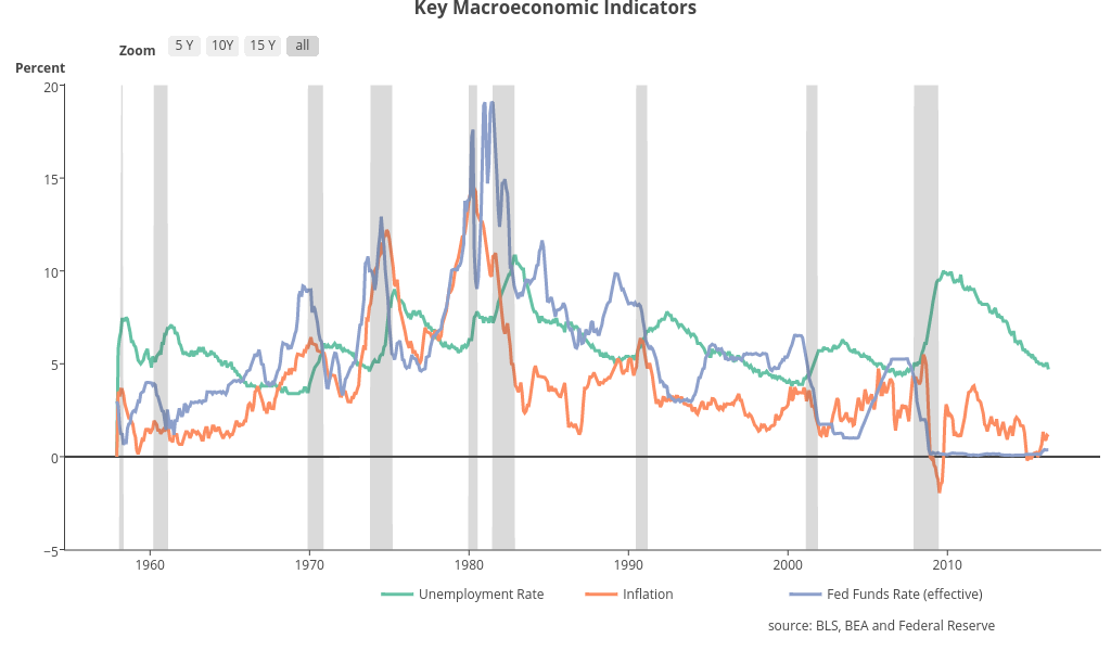 Key Macroeconomic Indicators | line chart made by Riddhiman | plotly