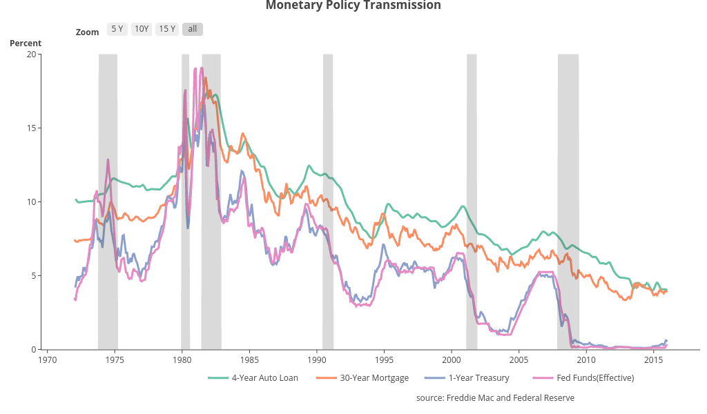 Monetary Policy Transmission   line chart made by Riddhiman   plotly