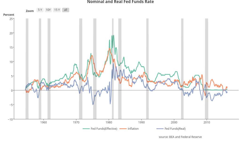 Nominal and Real Fed Funds Rate | line chart made by Riddhiman | plotly