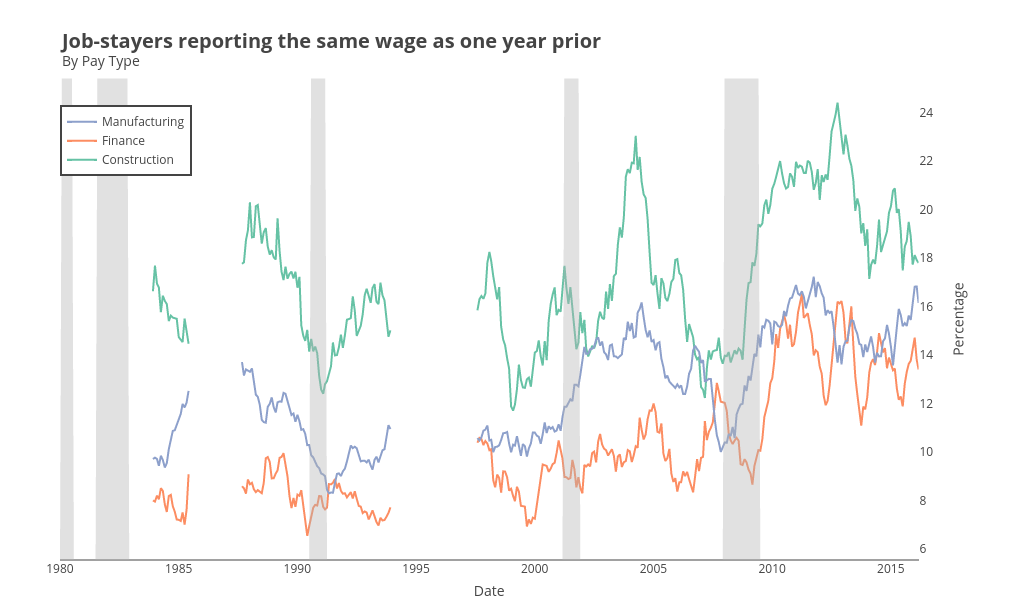 Percentage vs Date | line chart made by Riddhiman | plotly