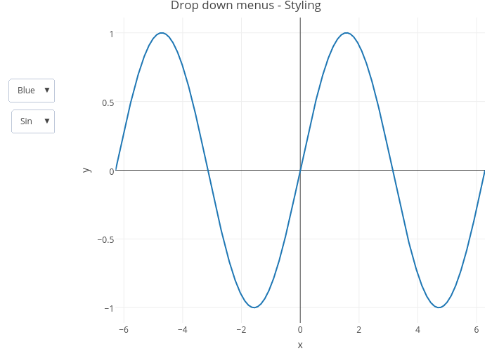Drop down menus - Styling | line chart made by Riddhiman | plotly