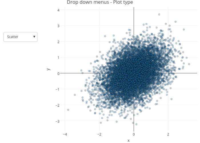 Drop down menus - Plot type | scatter chart made by Riddhiman | plotly