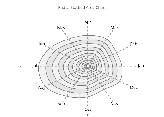 Radial Stacked Area Chart | line chart made by Riddhiman | plotly