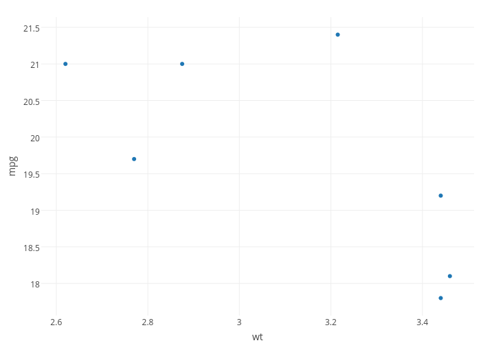 mpg vs wt | scatter chart made by Riddhiman | plotly