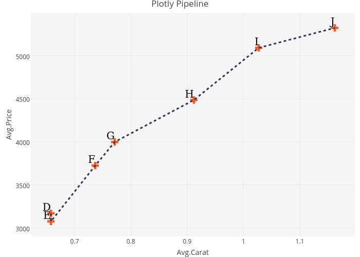 Plotly Pipeline | scatter chart made by Riddhiman | plotly