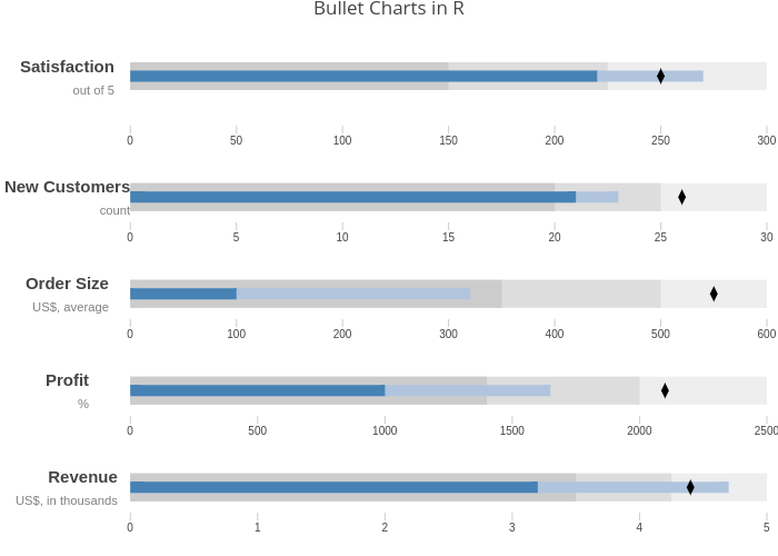Bullet Charts in R | line chart made by Riddhiman | plotly