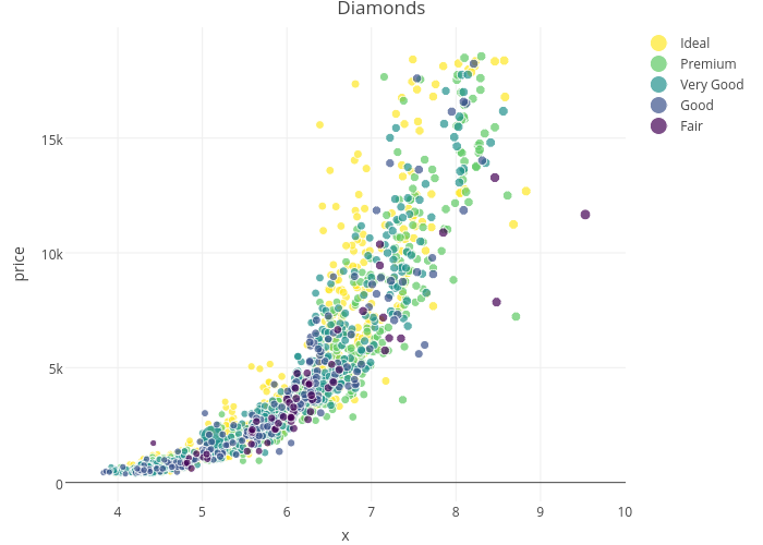 Diamonds | scatter chart made by Riddhiman | plotly