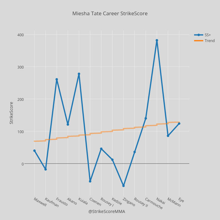 Miesha Tate Career StrikeScore