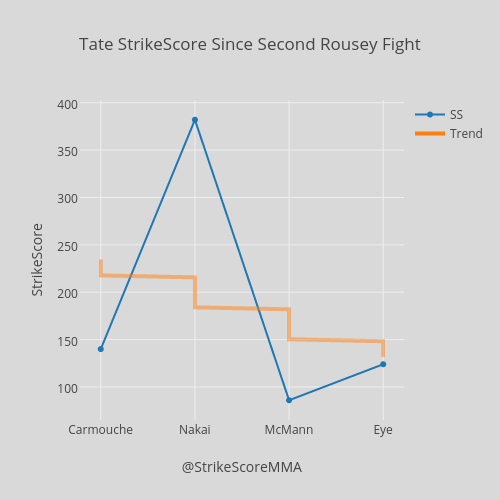 Tate StrikeScore Since Second Rousey Fight