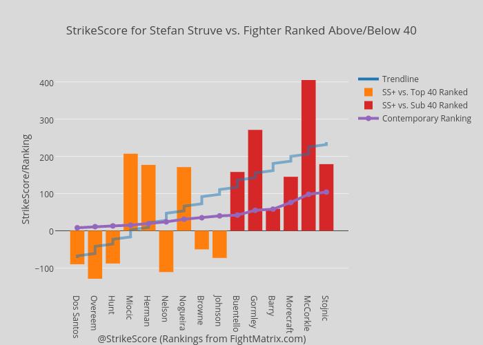 StrikeScore for Stefan Struve vs. Fighter Ranked Above/Below 40