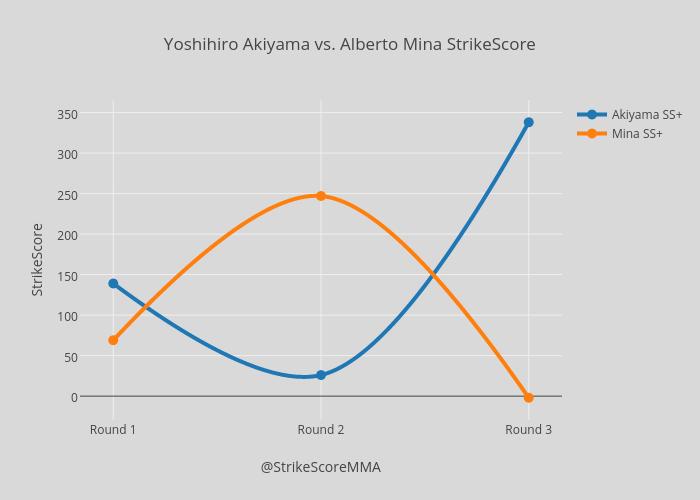 Yoshihiro Akiyama vs. Alberto Mina StrikeScore