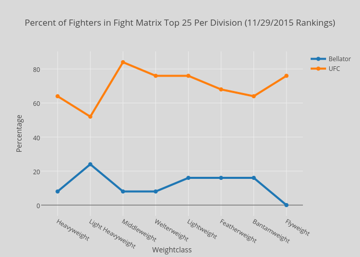 Percent of Fighters in Fight Matrix Top 25 Per Division (11/29/2015 Rankings)