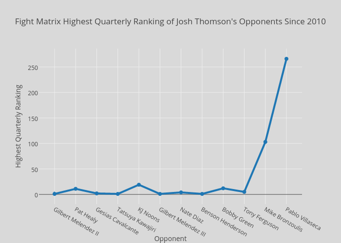 Fight Matrix Highest Quarterly Ranking of Josh Thomson's Opponents Since 2010