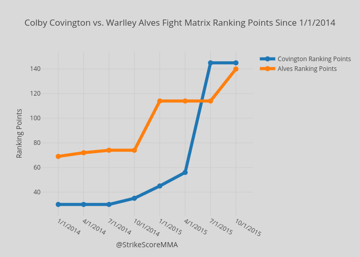 Colby Covington vs. Warlley Alves Fight Matrix Ranking Points Since 1/1/2014