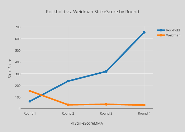 Rockhold vs. Weidman StrikeScore by Round