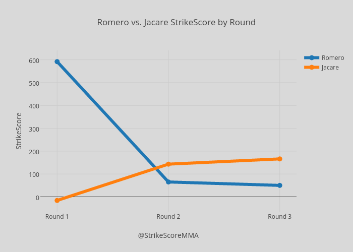 Romero vs. Jacare StrikeScore by Round