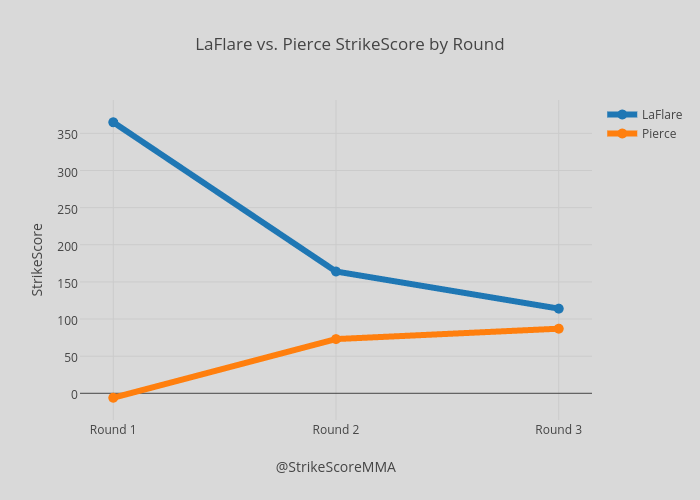 LaFlare vs. Pierce StrikeScore by Round