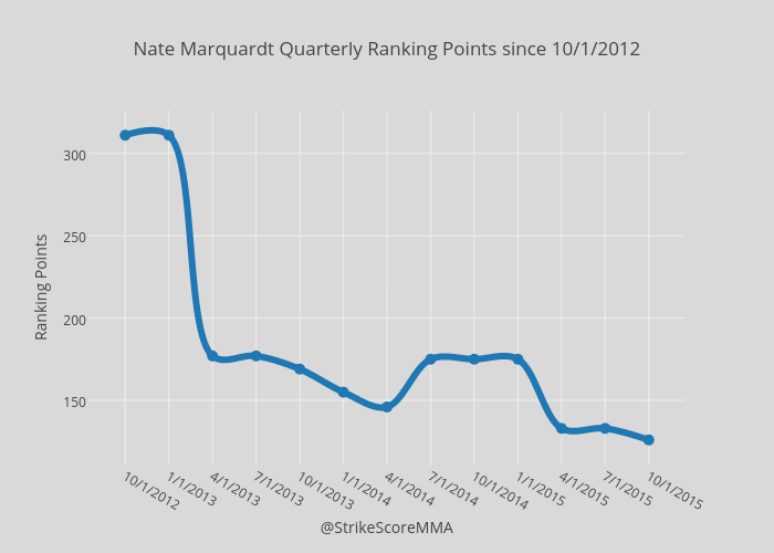 Nate Marquardt Quarterly Ranking Points since 10/1/2012