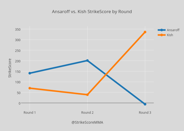 Ansaroff vs. Kish StrikeScore by Round