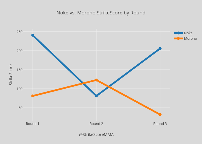 Noke vs. Morono StrikeScore by Round