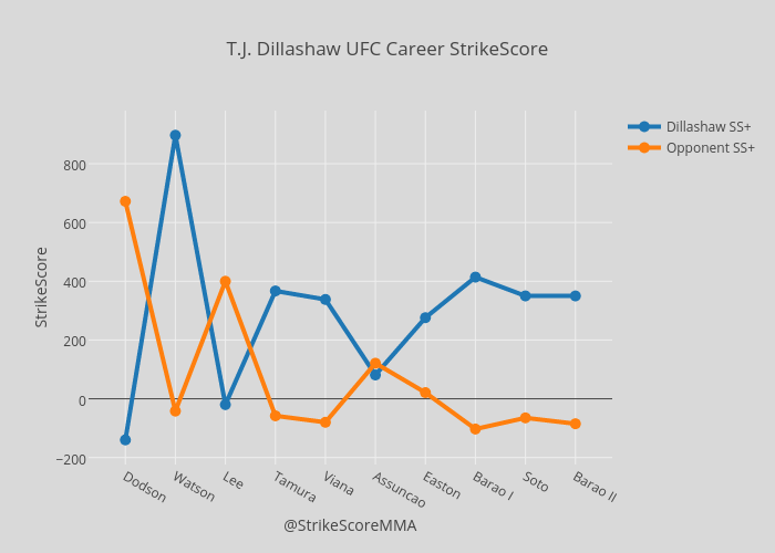 T.J. Dillashaw UFC Career StrikeScore