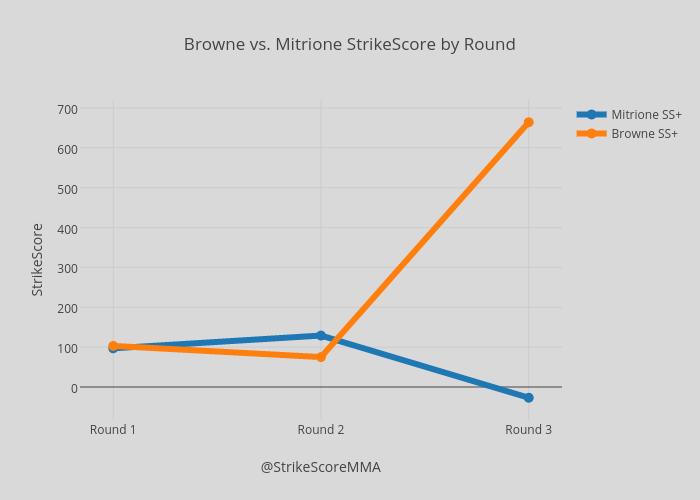 Browne vs. Mitrione StrikeScore by Round