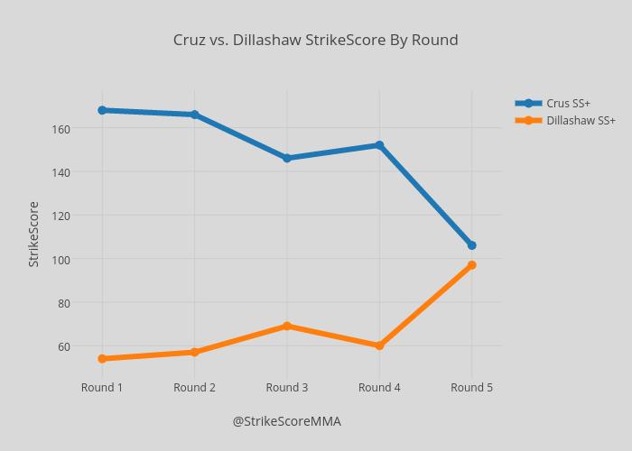 Cruz vs. Dillashaw StrikeScore By Round