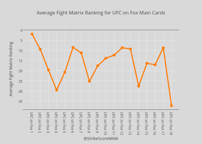 Average Fight Matrix Ranking for UFC on Fox Main Cards