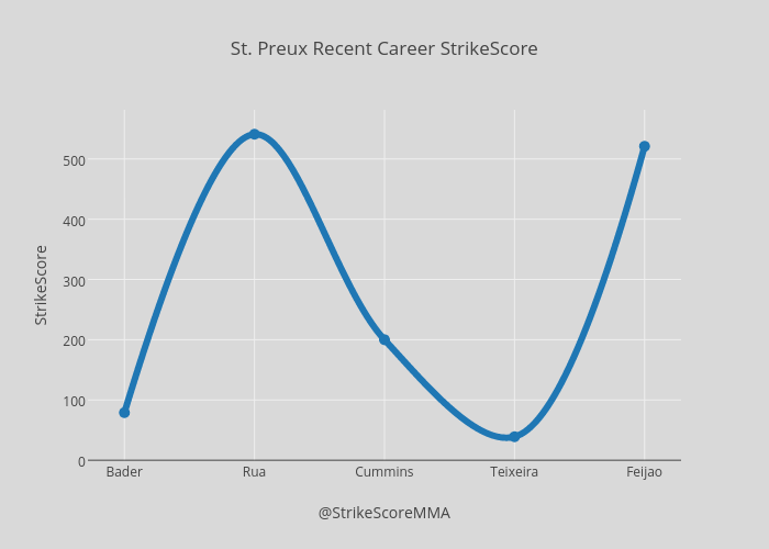 St. Preux Recent Career StrikeScore