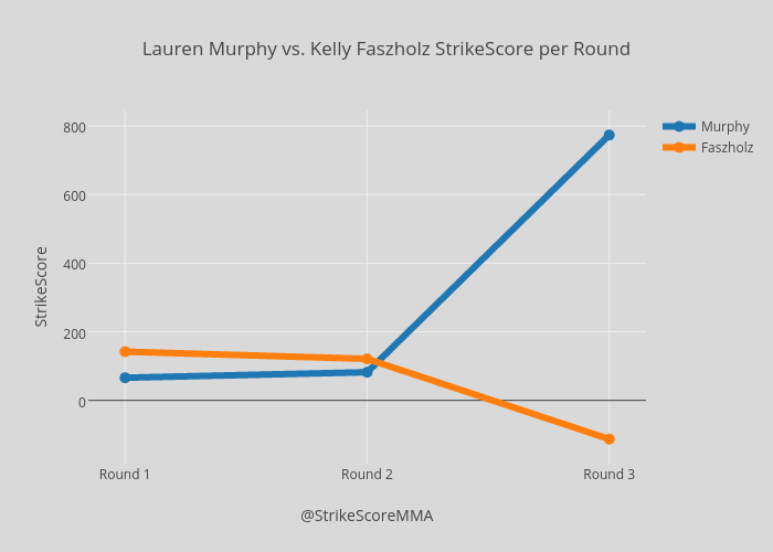 Lauren Murphy vs. Kelly Faszholz StrikeScore per Round