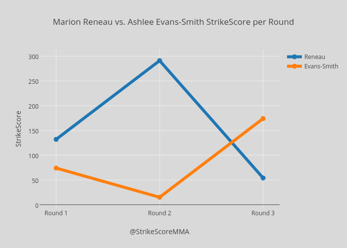 Marion Reneau vs. Ashlee Evans-Smith StrikeScore per Round