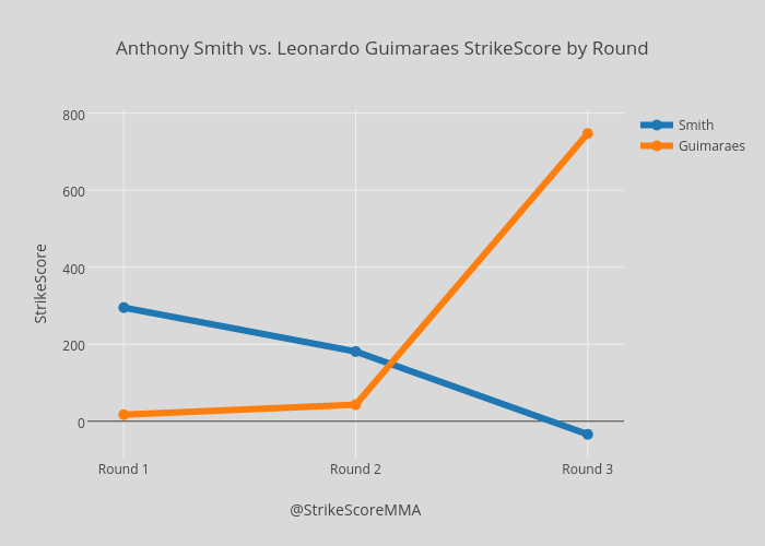 Anthony Smith vs. Leonardo Guimaraes StrikeScore by Round
