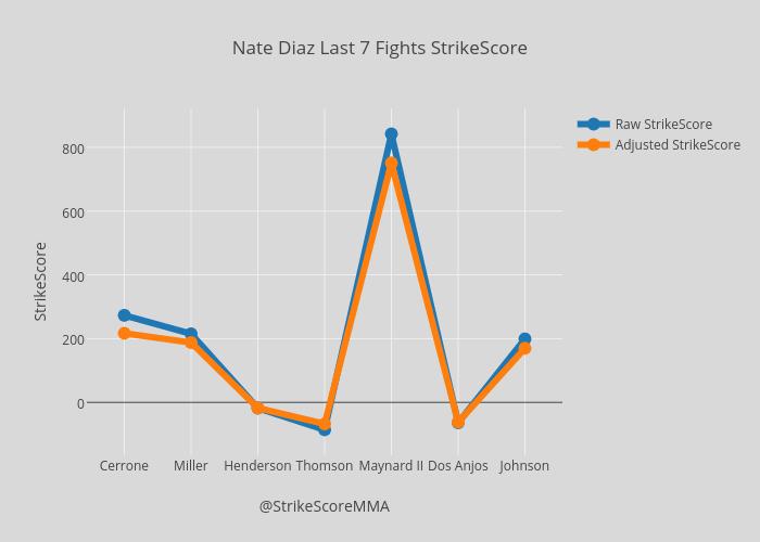 Nate Diaz Last 7 Fights StrikeScore