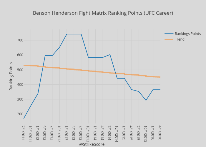 Benson Henderson Fight Matrix Ranking Points (UFC Career) | scatter chart made by Rideonbus | plotly