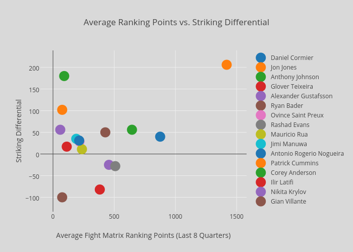 Average Ranking Points vs. Striking Differential | scatter chart made by Rideonbus | plotly