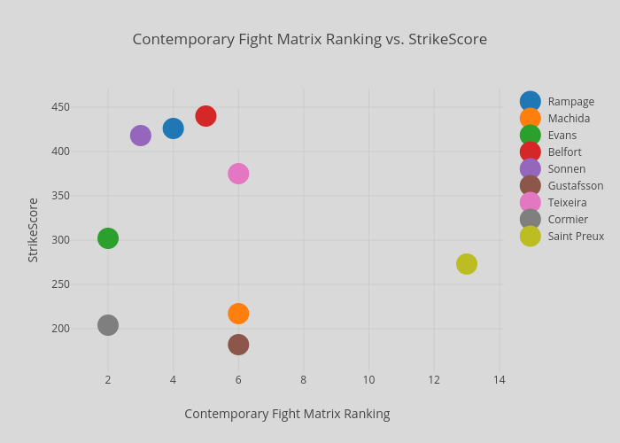 Contemporary Fight Matrix Ranking vs. StrikeScore | scatter chart made by Rideonbus | plotly