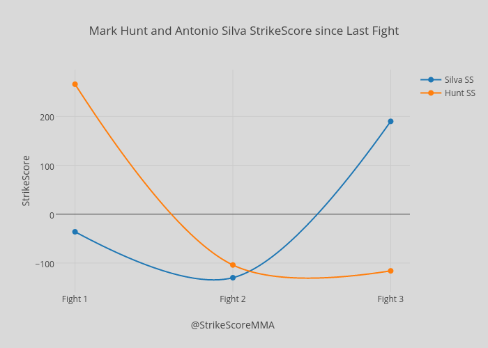 Mark Hunt and Antonio Silva StrikeScore since Last Fight