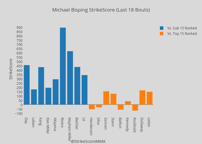 Michael Bisping StrikeScore (Last 18 Bouts)