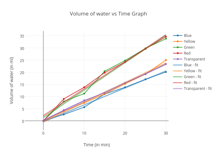 Volume Of Water Vs Time Graph Scatter Chart Made By Riobanerjee Plotly