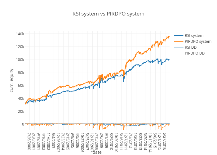 RSI system vs PIRDPO system | line chart made by Rippoxl | plotly