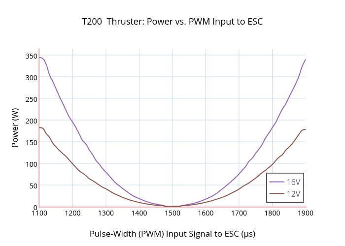 T200 Thruster: Power vs. PWM Input to ESC | scatter chart made by Rjehangir | plotly