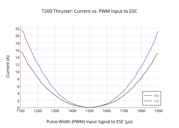 T200 Thruster: Current vs. PWM Input to ESC