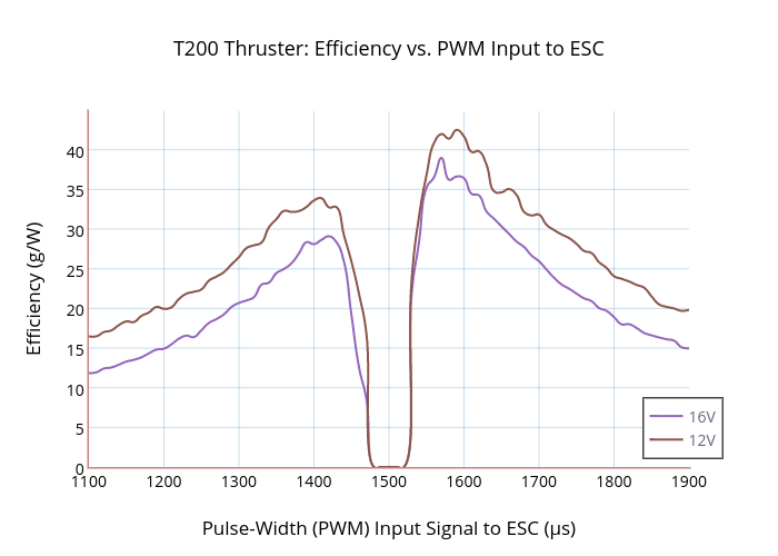 T200 Thruster: Efficiency vs. PWM Input to ESC | scatter chart made by Rjehangir | plotly