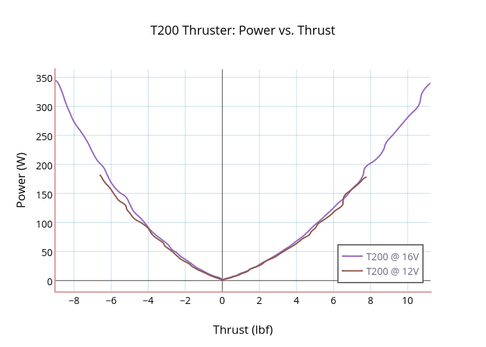 T200 Thruster: Power vs. Thrust | scatter chart made by Rjehangir | plotly