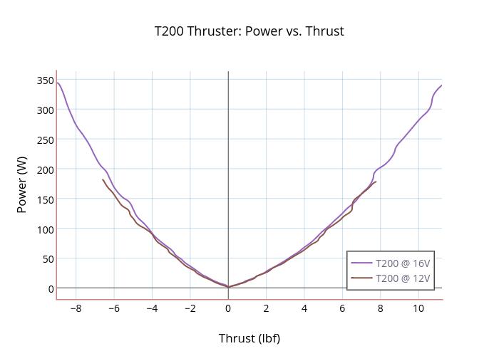 T200 Thruster: Power vs. Thrust | scatter chart made by Rjehangir | plotly