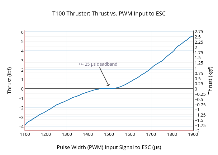 T100 Thruster: Thrust vs. PWM Input to ESC | line chart made by Rjehangir | plotly