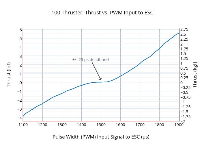T100 Thruster: Thrust vs. PWM Input to ESC | line chart made by Rjehangir | plotly