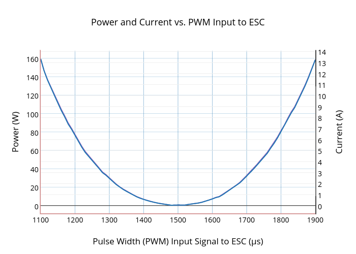 T100  Thruster: Power and current vs. PWM Input to ESC