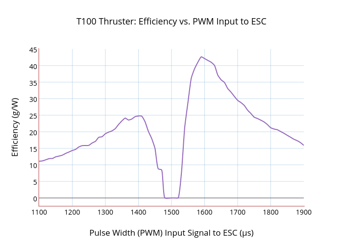 T100 Thruster: Efficiency vs. PWM Input to ESC | line chart made by Rjehangir | plotly